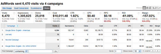 Google Analytics ROI Cost Data